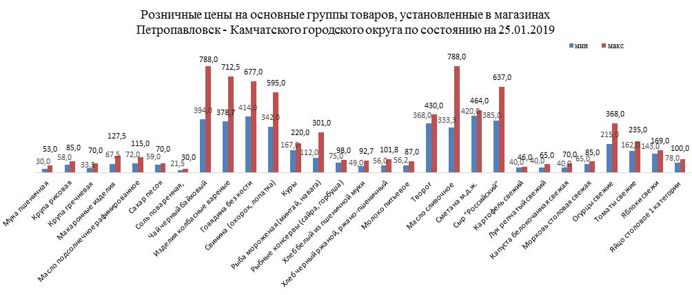 В Петропавловске выросли цены на продукты, фото-1